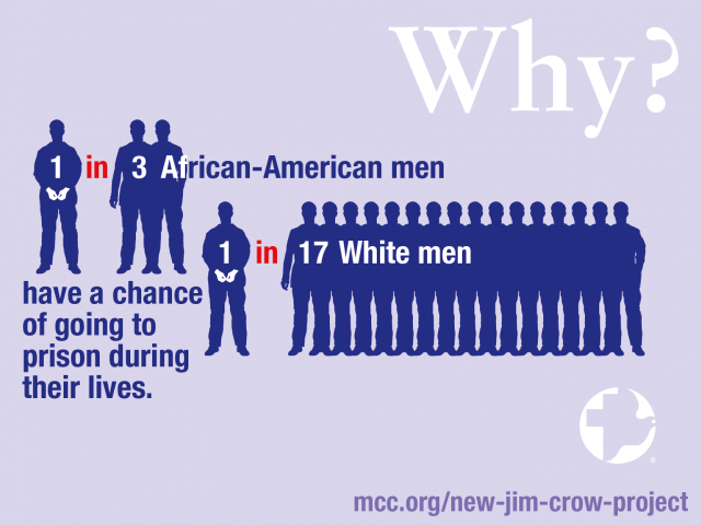 One in every three African-American men have a chance of going to prison during their lives, compared with one out of every 17 white men